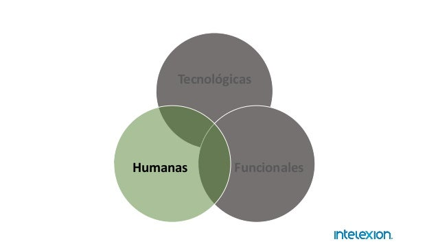 Tecnológicas FuncionalesHumanas