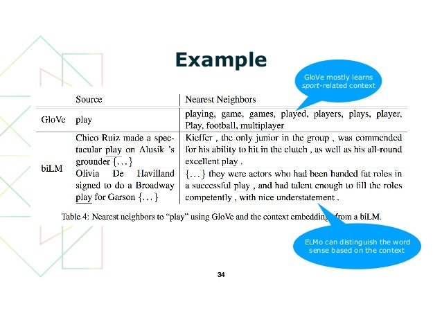 A Review of Deep Contextualized Word Representations (Peters+, 2018)