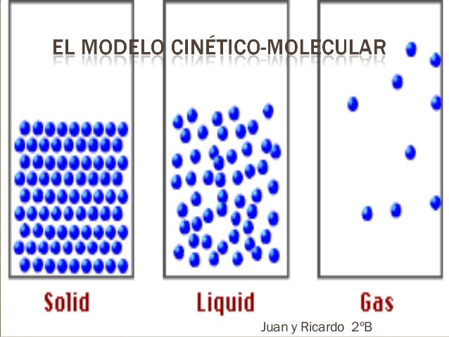 El modelo cin tico molecular for Cocina molecular definicion