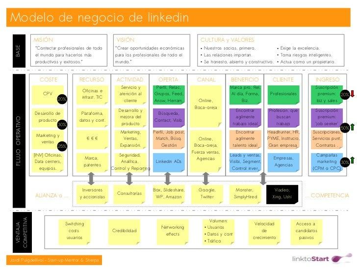 Modelo de negocio de linkedin                    MISIÓN                                     VISIÓN                        ...