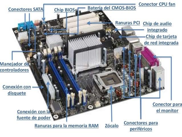 Resultado de imagen para motherboard con sus partes