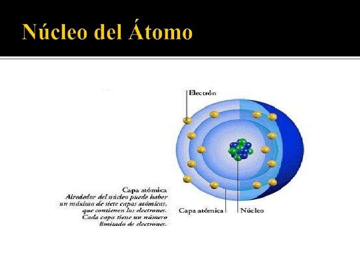 Resultado de imagen de El núcleo atómico