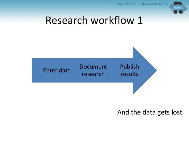 Integrating an electronic lab notebook with a data repository; American Chemical Society March 2014 Slide 3