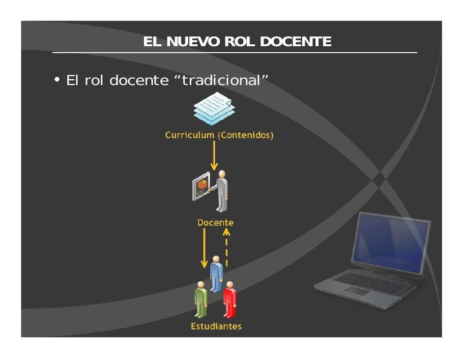 """EL NUEVO ROL DOCENTE  El rol docente """"tradicional"""""""