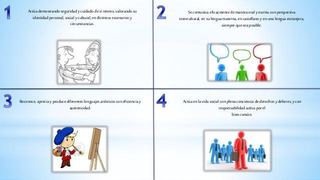 ESTRUCTURA DE LOS MAPAS DE PROGRESO  MAPAS DE PROGRESO DE APRENDIZAJE  NIVEL I  PREVIO  NIVEL II  FIN DEL  CICLO III  NIVE...