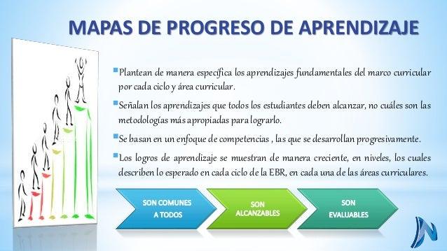 Nombre de la  competencia  MAPA DE PROGRESO DE LECTURA  Niveles Descripciones