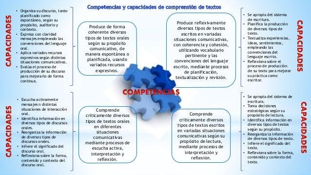 Textos orales  Reflexiona sobre la forma, contenido y contexto  del texto oral.  Infiere el significado del discurso oral....