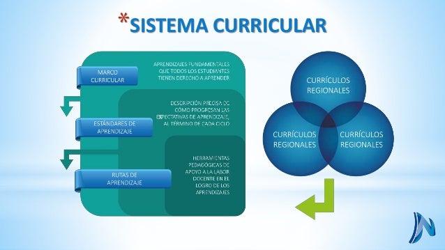 ¿Qué aprender? ¿Cómo lo compruebo? ¿Cómo lo enseño?  Metas de Aprendizaje  Aprendizajes  Fundamentales y  competencias  Or...