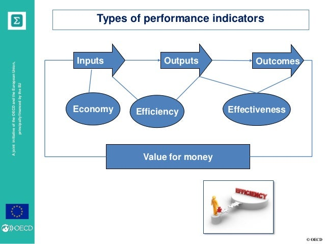 efficiency and effectiveness in management Performance vs effectiveness & productivity vs efficiency  i think that talent and technique contribute to effectiveness and efficiency  i am a management.