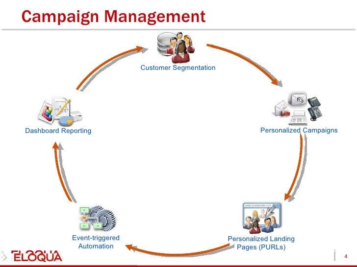 eloqua lead and campaign management resume