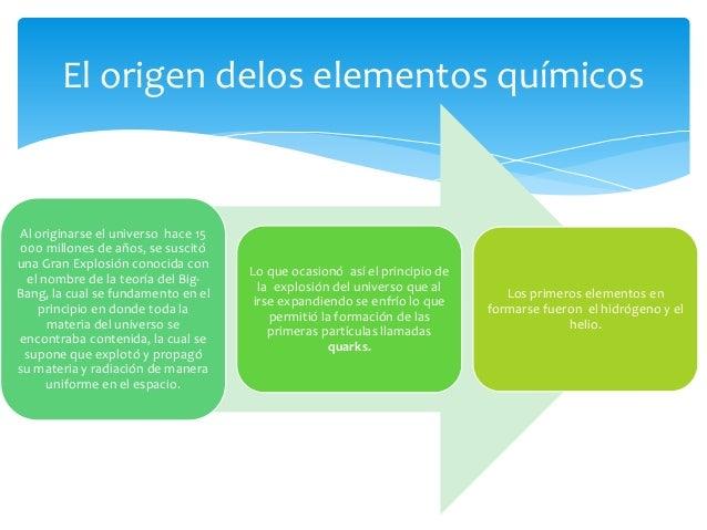 El origen de los elementos qumicos el origen de los elementos qumicos 2 urtaz Choice Image