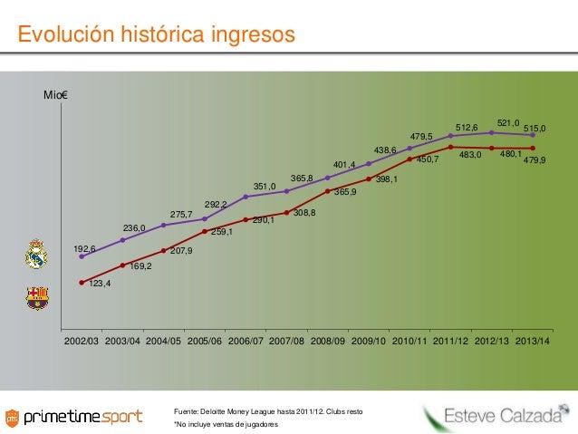Evolución histórica ingresos Mio€ 512,6  521,0  515,0  479,5 438,6 450,7  401,4 365,8 351,0 292,2 275,7 236,0 192,6  290,1...