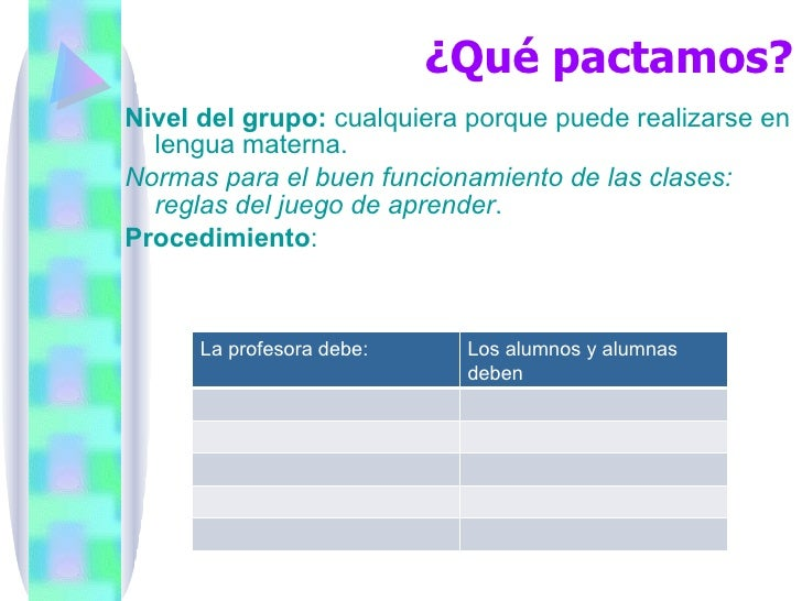 ¿Qué pactamos? <ul><li>Nivel del grupo:  cualquiera porque puede realizarse en lengua materna. </li></ul><ul><li>Normas pa...