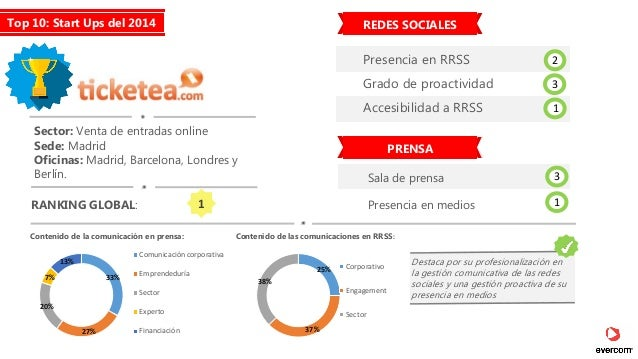 El papel de la comunicaci n as comunican las 10 startups for Oficinas ups madrid