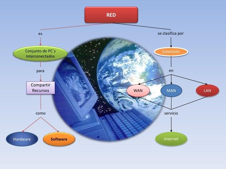 RED<br />se clasifica por<br />es<br />Conjunto de PC´s Interconectados<br />Extensión<br />en<br />para<br />Compartir<br...