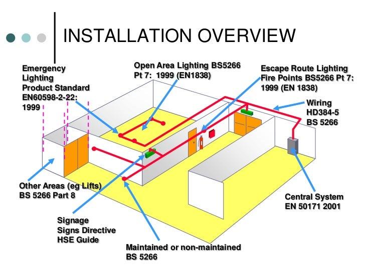 ... 37. adjacent ...  sc 1 st  SlideShare & Emergency Lighting- David Wright