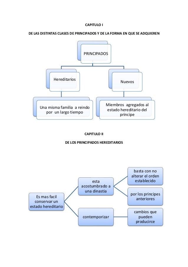 CAPITULO I DE LAS DISTINTAS CLASES DE PRINCIPADOS Y DE LA FORMA EN QUE SE ADQUIEREN CAPITULO II DE LOS PRINCIPADOS HEREDIT...