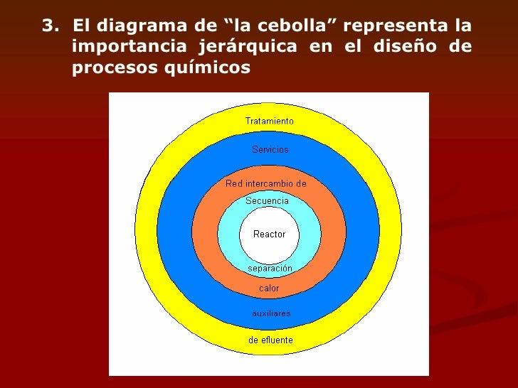 diagrama de cebolla wiring diagram home diagrama de flujo de cebolla diagrama de cebolla #3