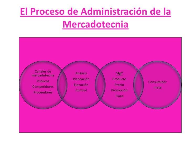 El Proceso de Administración de la Mercadotecnia<br />