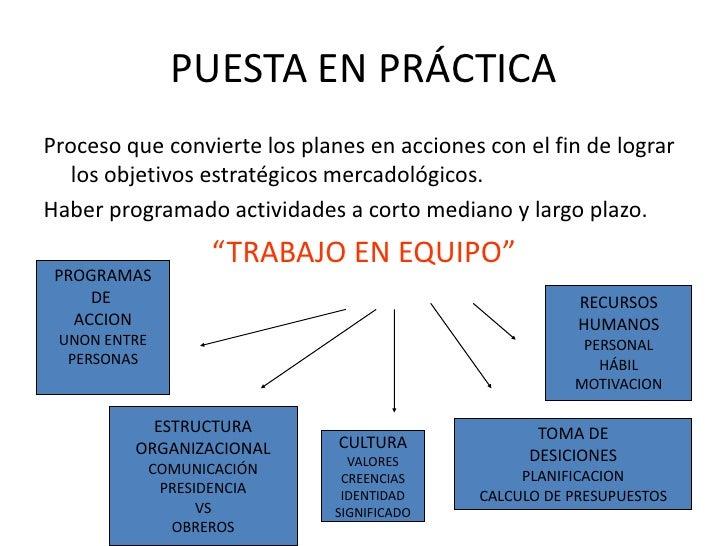 PUESTA EN PRÁCTICA<br />Proceso que convierte los planes en acciones con el fin de lograr los objetivos estratégicos merca...