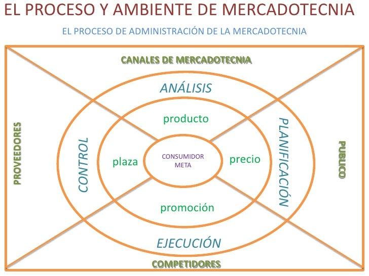 EL PROCESO Y AMBIENTE DE MERCADOTECNIA<br />EL PROCESO DE ADMINISTRACIÓN DE LA MERCADOTECNIA<br />CANALES DE MERCADOTECNIA...