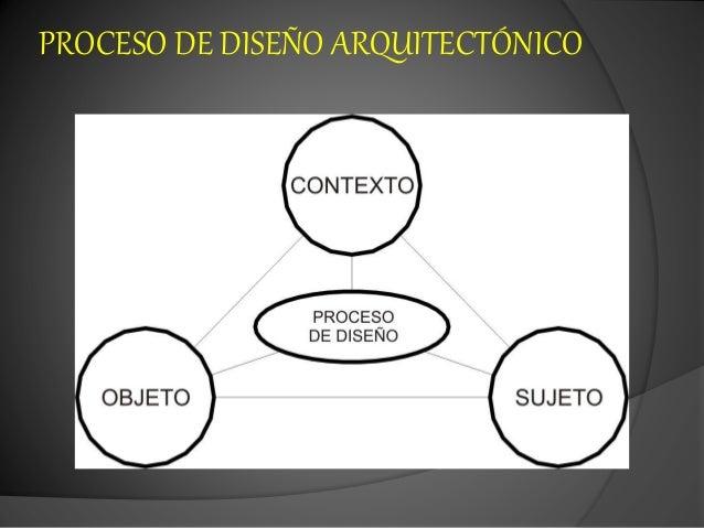 El proceso de dise o arquitect nico for Que es diseno en arquitectura