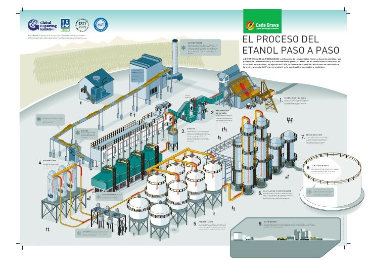 EL PROCESO DELCaña Brava ha logrado certificaciones internacionales que reflejan sus actividadesambientalmente responsable...