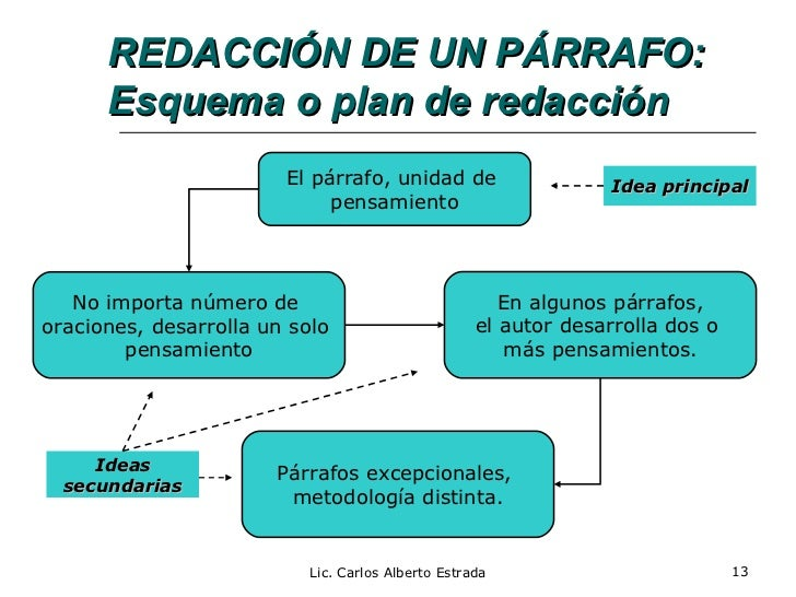 esquema de un business plan