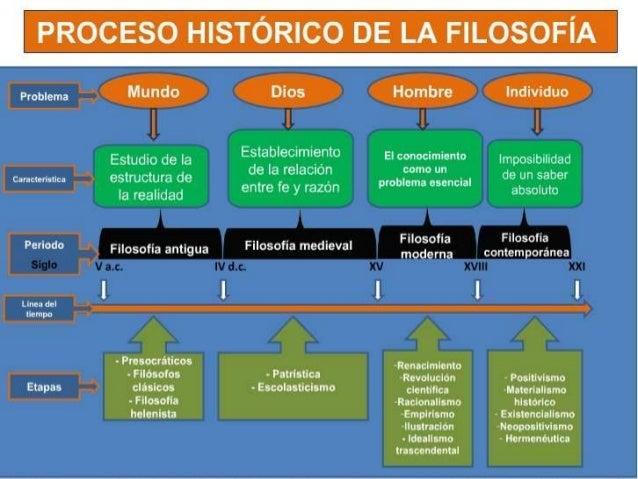 El Proceso Historico De La Filosofia