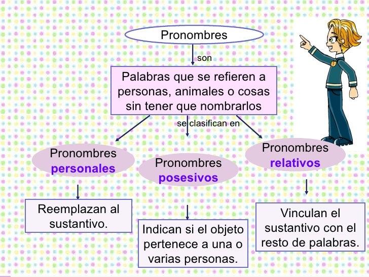 Pronombres Pronombres  personales Pronombres  posesivos Pronombres  relativos Reemplazan al sustantivo. Indican si el obje...