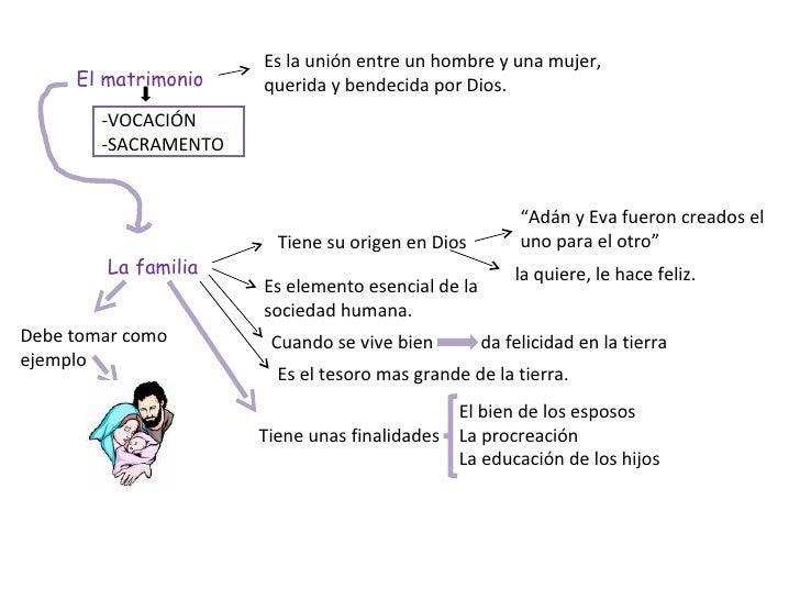Matrimonio Y Familia En El Proyecto De Dios : El proyecto de dios sobre la familia