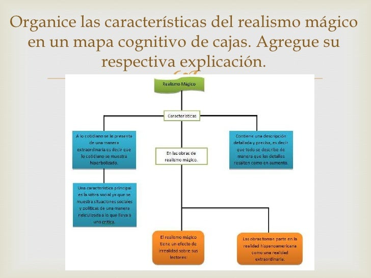 Organice las características del realismo mágico  en un mapa cognitivo de cajas. Agregue su            respectiva explicac...