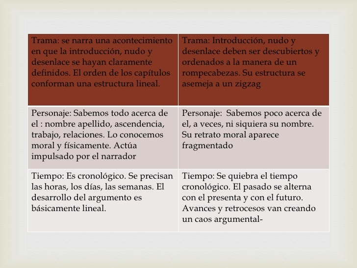 Trama: se narra una acontecimiento     Trama: Introducción, nudo yen que la introducción, nudo y         desenlace deben s...