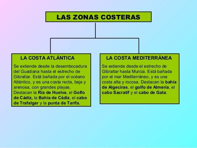 LAS ZONAS COSTERAS   LA COSTA ATLÁNTICA                       LA COSTA MEDITERRÁNEASe extiende desde la desembocadura     ...