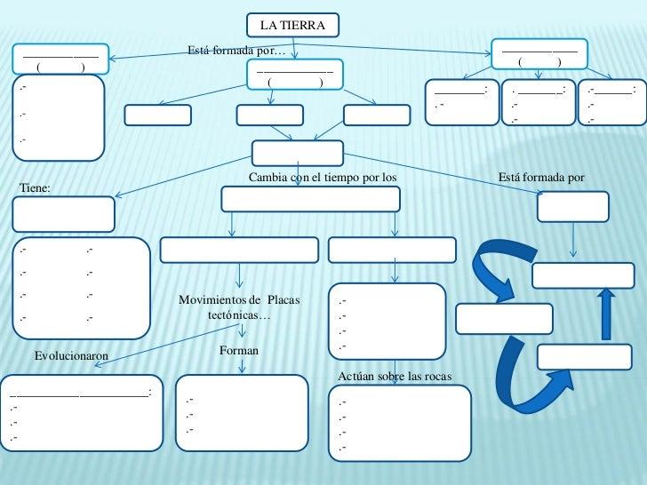 El relieve terrestre. mapa conceptual. español