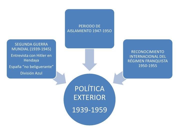 SEGUNDA ETAPA FRANQUISTA (1959-                1975)• El sistema político mantuvo sus  bases ideológicas a pesar de la  ap...