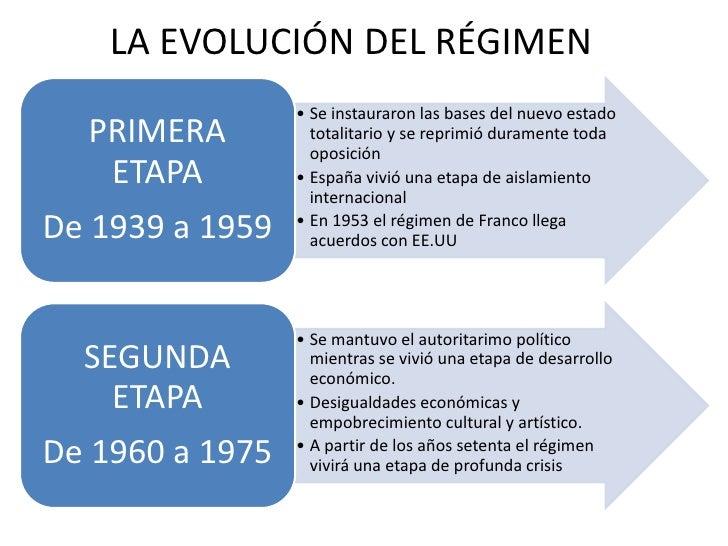 LA EVOLUCIÓN DEL RÉGIMEN                 • Se instauraron las bases del nuevo estado  PRIMERA          totalitario y se re...
