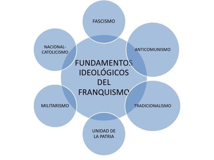 FASCISMO NACIONAL-                             ANTICOMUNISMOCATOLICISMO              FUNDAMENTOS               IDEOLÓGICOS...
