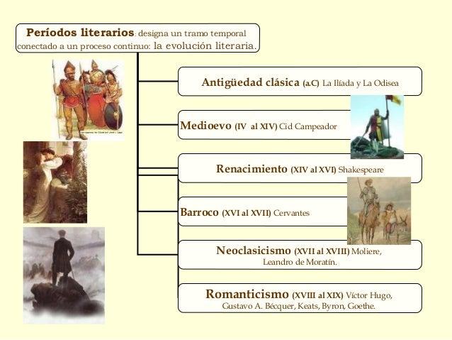 Períodos literarios: designa un tramo temporal conectado a un proceso continuo: la evolución literaria. Antigüedad clásica...