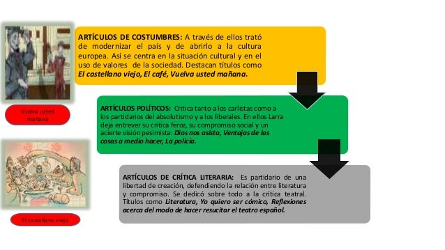 ARTÍCULOS DE COSTUMBRES: A través de ellos trató de modernizar el país y de abrirlo a la cultura europea. Así se centra en...