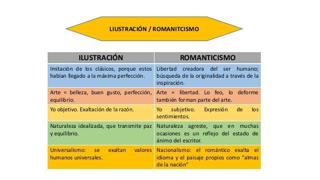 El romanticismo Slide 3