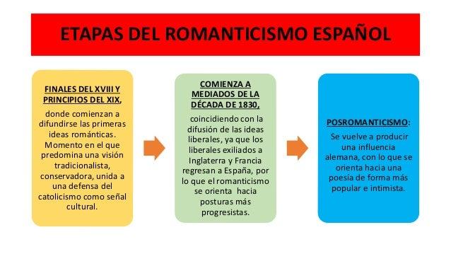 ETAPAS DEL ROMANTICISMO ESPAÑOL FINALES DEL XVIII Y PRINCIPIOS DEL XIX, donde comienzan a difundirse las primeras ideas ro...
