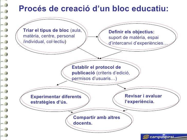 Els blocs i la seva aplicació didàctica Slide 2