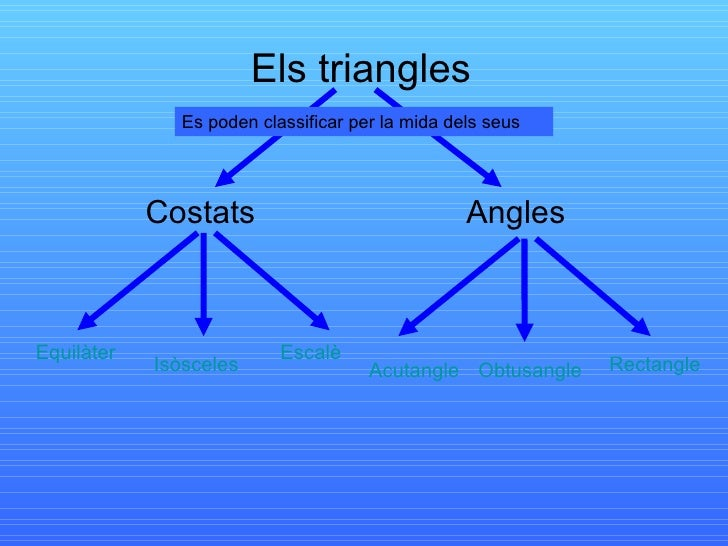 Els triangles Costats Angles Es poden classificar per la mida dels seus Equilàter Obtusangle Rectangle Isòsceles Escalè Ac...