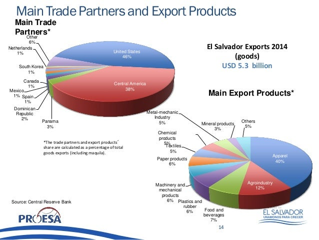 Trading El Salvador - Home | Facebook