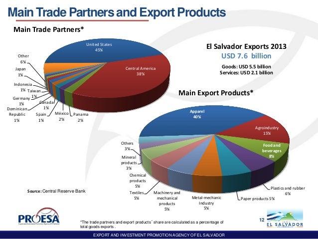 El Salvador | Online Brokerage Comparison: Stock Brokers ...
