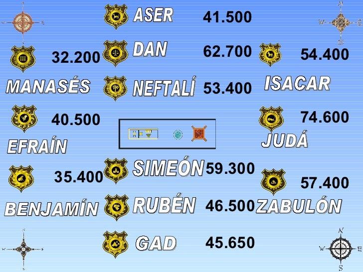 SIMEÓN JUDÁ DAN NEFTALÍ GAD ASER ISACAR ZABULÓN BENJAMÍN RUBÉN EFRAÍN MANASÉS 74.600 54.400 57.400 46.500 59.300 45.650 40...
