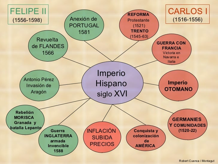 El Imperio Hispano Siglo Xvi