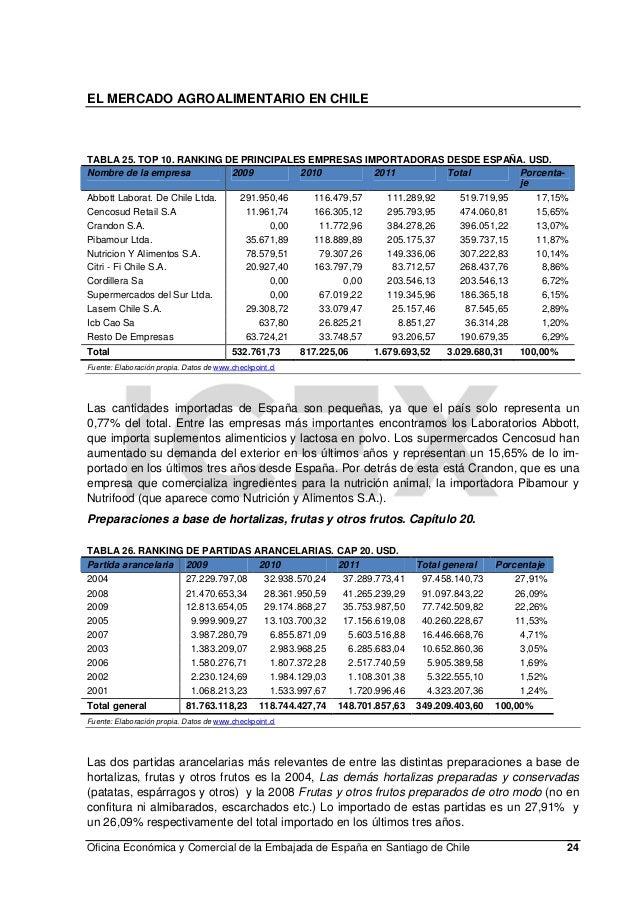 8b0010b759b2 El sector agroalimentario en chile