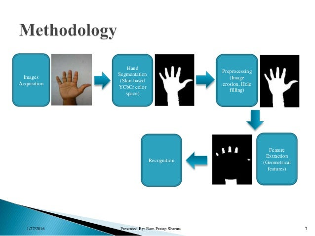 1/27/2016 Presented By: Ram Pratap Sharma 7 Images Acquisition Hand Segmentation (Skin-based YCbCr color space) Preprocess...